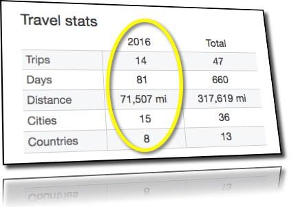 Jim Banks travel stats