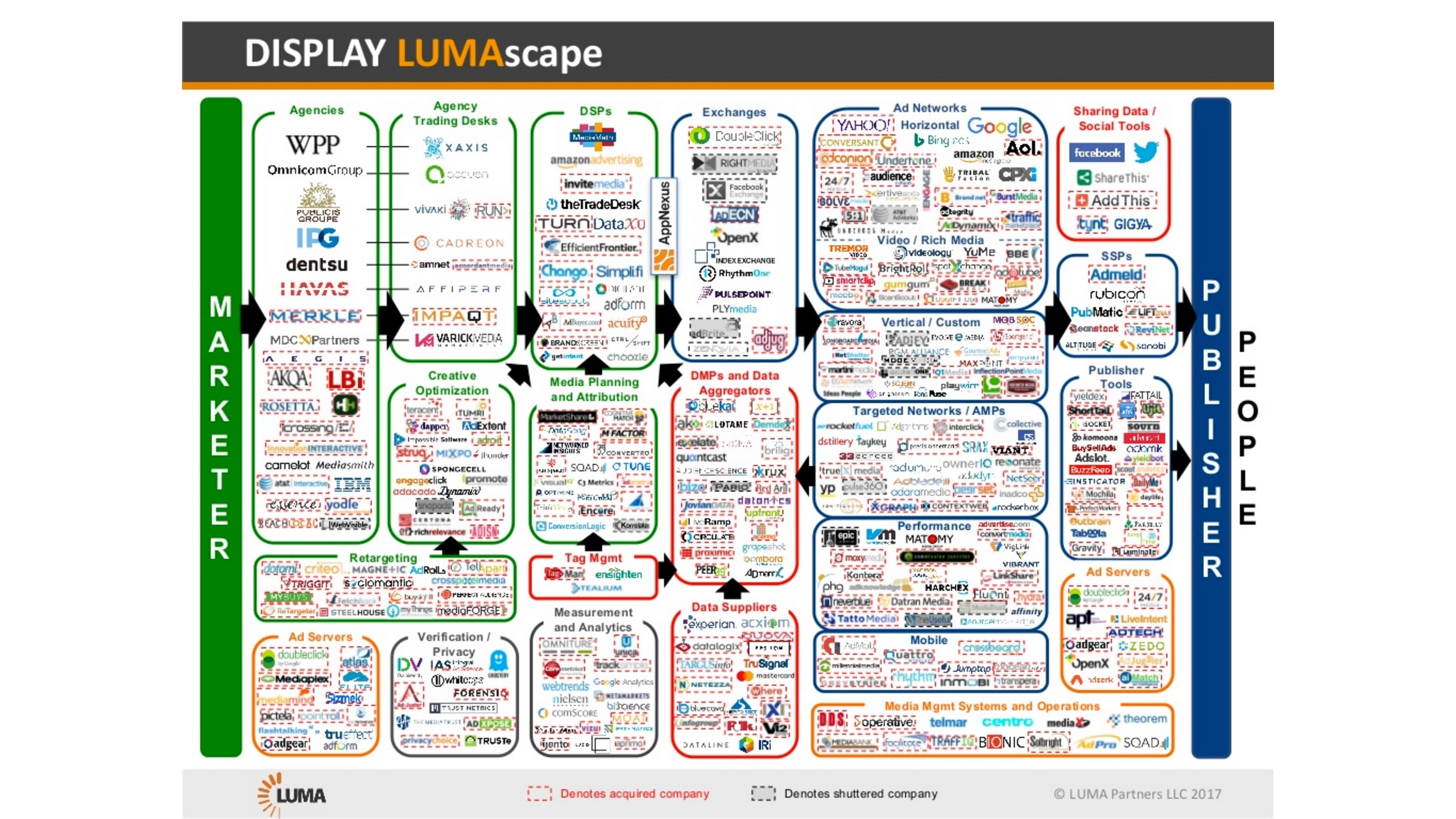 Display Advertising Lumascape